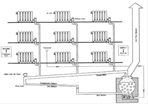 Baseboard Heating Zone Valves on boiler installation diagram